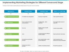 Corporate Turnaround Strategies Implementing Marketing Strategies For Different Turnaround Stage Topics PDF