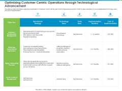 Corporate Turnaround Strategies Optimizing Customer Centric Operations Through Technological Advancement Guidelines PDF