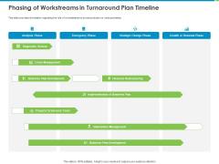 Corporate Turnaround Strategies Phasing Of Workstreams In Turnaround Plan Timeline Demonstration PDF