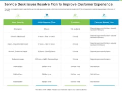 Corporate Turnaround Strategies Service Desk Issues Resolve Plan To Improve Customer Experience Pictures PDF