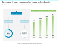 Corporate Turnaround Strategies Turnaround Strategy Implementation Impact On Firm Growth Designs PDF