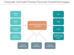 Corporate Unit Audit Process Flowchart Ppt PowerPoint Presentation Inspiration
