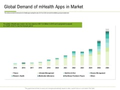 Corporate Wellness Consultant Global Demand Of Mhealth Apps In Market Formats PDF