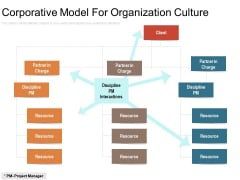 Corporative Model For Organization Culture Ppt PowerPoint Presentation File Graphics Design PDF