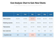 Cost Analysis Chart To Gain New Clients Ppt PowerPoint Presentation Outline Inspiration PDF