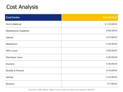 Cost Analysis Ppt PowerPoint Presentation Show