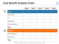 Cost Benefit Analysis Chart Ppt PowerPoint Presentation Gallery File Formats