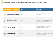 Cost Benefit Analysis For Marketing Strategies In Business Concept Funding Ppt PowerPoint Presentation Pictures Slide Download