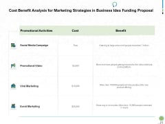 Cost Benefit Analysis For Marketing Strategies In Business Idea Funding Proposal Ppt PowerPoint Presentation Pictures Tips