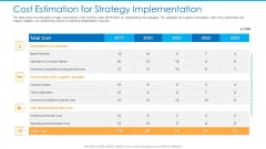 Cost Estimation For Strategy Implementation Themes PDF