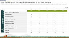 Cost Estimation For Strategy Implementation To Increase Visitors Ppt Summary Clipart PDF