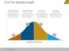Cost For Quality Graph Ppt PowerPoint Presentation Graphics