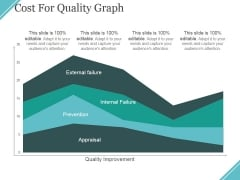 Cost For Quality Graph Ppt PowerPoint Presentation Ideas Files