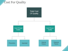 Cost For Quality Ppt PowerPoint Presentation Inspiration Outline