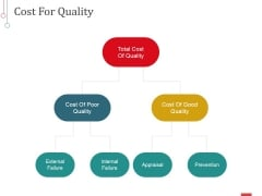 Cost For Quality Ppt PowerPoint Presentation Summary Layouts
