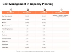 Cost Management In Capacity Planning Ppt PowerPoint Presentation Professional Graphics Template