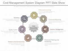 Cost Management System Diagram Ppt Slide Show