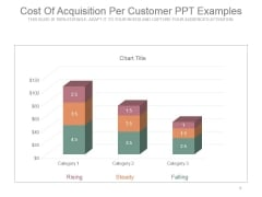 Cost Of Acquisition Per Customer Ppt Examples
