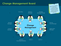 Cost Of Digitally Transforming Business Change Management Board Ppt PowerPoint Presentation Model File Formats PDF