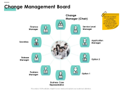Cost Of Managing Organisational Change Change Management Board Ppt PowerPoint Presentation Ideas Diagrams PDF