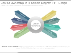Cost Of Ownership In It Sample Diagram Ppt Design