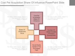 Cost Per Acquisition Share Of Influence Powerpoint Slide
