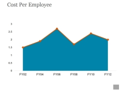 Cost Per Employee Ppt PowerPoint Presentation Icon