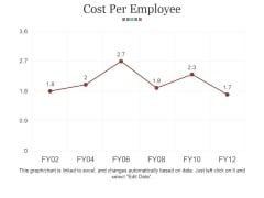 Cost Per Employee Ppt PowerPoint Presentation Show Introduction