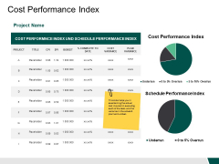 Cost Performance Index Project Ppt PowerPoint Presentation Pictures Design Ideas