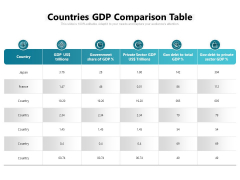 Countries GDP Comparison Table Ppt PowerPoint Presentation Styles Graphics PDF