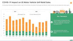 Covid 19 Impact On Us Motor Vehicle Unit Retail Sales Ppt Infographics Example PDF