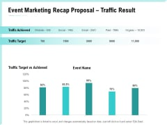 Craft The Perfect Event Proposal Event Marketing Recap Proposal Traffic Result Ideas PDF