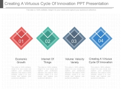 Creating A Virtuous Cycle Of Innovation Ppt Presentation