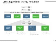 Creating Brand Strategy Roadmap Ppt PowerPoint Presentation Layouts