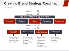Creating Brand Strategy Roadmap Ppt PowerPoint Presentation Layouts Structure