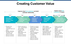 Creating Customer Value Ppt PowerPoint Presentation Infographic Template Ideas