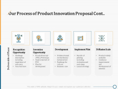 Creating Innovation Commodity Our Process Of Product Innovation Proposal Cont Development Pictures PDF
