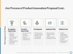 Creating Innovation Commodity Our Process Of Product Innovation Proposal Cont Professional PDF