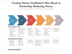Creating Partner Enablement Plan Based On Partnership Marketing Process Ppt PowerPoint Presentation File Clipart Images PDF