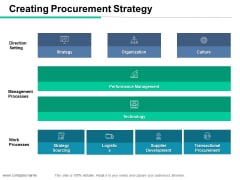 Creating Procurement Strategy Ppt PowerPoint Presentation Ideas Graphics Design