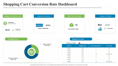 Creating Successful Advertising Campaign Shopping Cart Conversion Rate Dashboard Ideas PDF