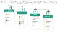 Criminal Investigation Department Accounting Model With Planning And Resourcing Ppt PowerPoint Presentation File Introduction PDF