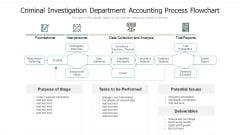 Criminal Investigation Department Accounting Process Flowchart Ppt PowerPoint Presentation File Format Ideas PDF
