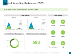 Crisis Management Incident Reporting Dashboard Faults Ppt Gallery Visual Aids PDF