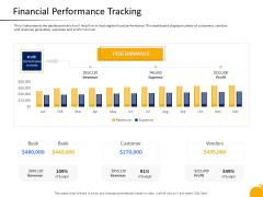 Crisis Management Program Presentation Financial Performance Tracking Slides PDF