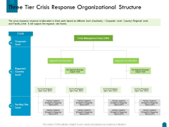 Crisis Management Three Tier Crisis Response Organizational Structure Ppt Summary Example File PDF