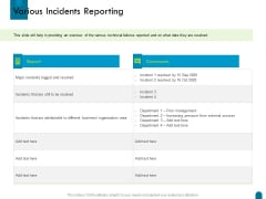 Crisis Management Various Incidents Reporting Ppt Icon Example File PDF