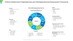Critical Infrastructure Dependencies And Interdependencies Assessment Framework Introduction PDF