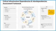 Critical Infrastructure Dependencies And Interdependencies Assessment Framework Slides PDF