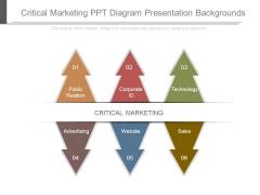 Critical Marketing Ppt Diagram Presentation Backgrounds